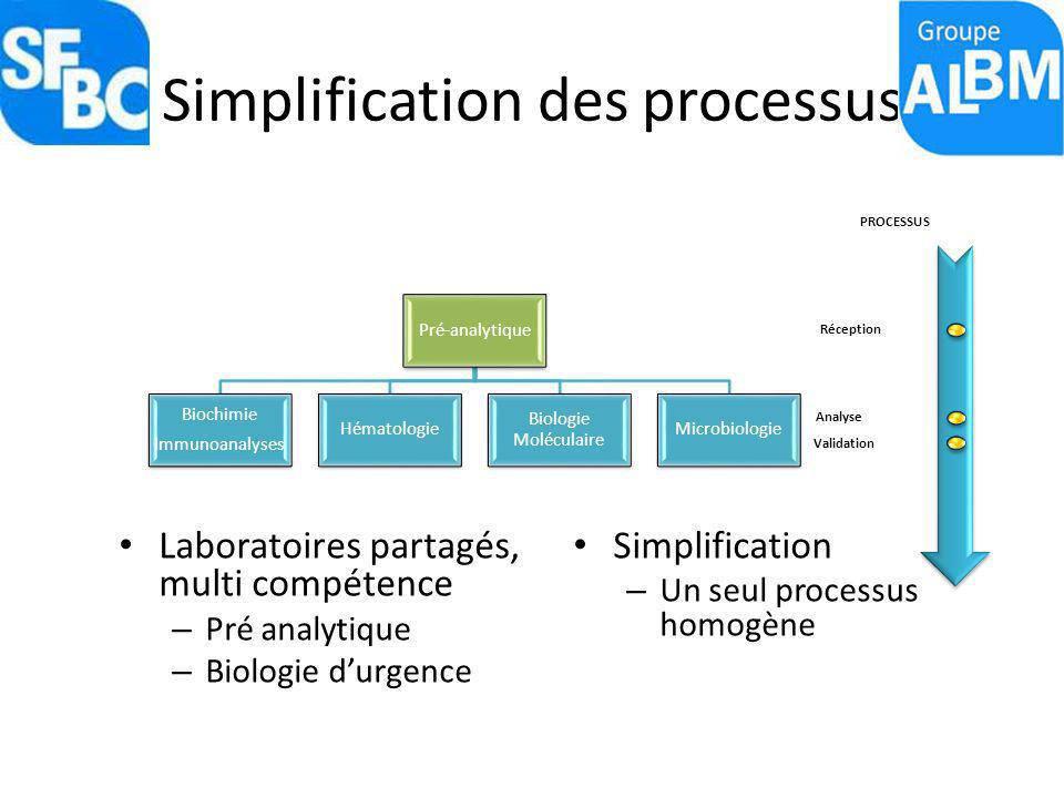 Simplification des processus Laboratoires partagés, multi compétence – Pré analytique – Biologie durgence Simplification – Un seul processus homogène