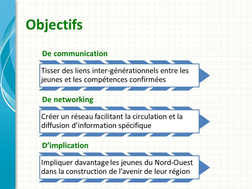 Objectifs De communication Tisser des liens inter-générationnels entre les jeunes et les compétences confirmées De networking Créer un réseau facilitant la circulation et la diffusion dinformation spécifique Dimplication Impliquer davantage les jeunes du Nord-Ouest dans la construction de lavenir de leur région