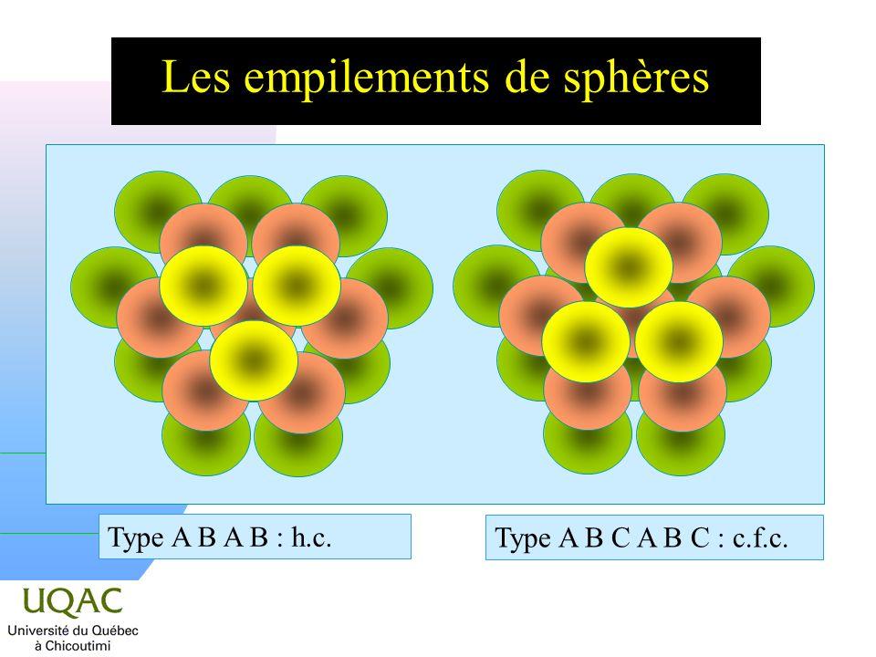 Les empilements de sphères Type A B C A B C : c.f.c. Type A B A B : h.c.