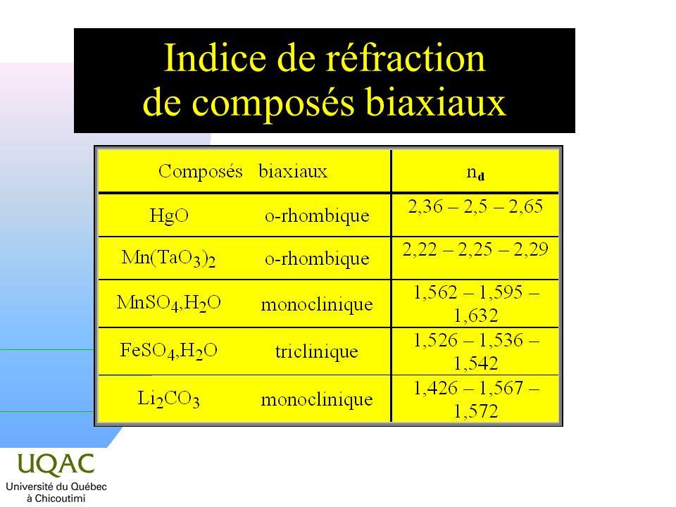 Indice de réfraction de composés biaxiaux