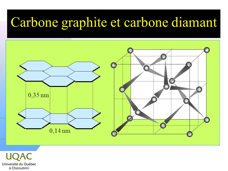 Carbone graphite et carbone diamant 0,35 nm 0,14 nm