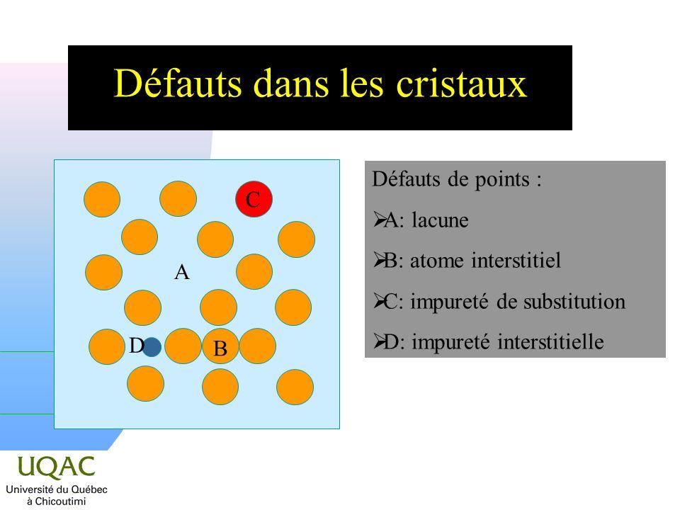 Défauts dans les cristaux Défauts de points : A: lacune B: atome interstitiel C: impureté de substitution D: impureté interstitielle C B D A