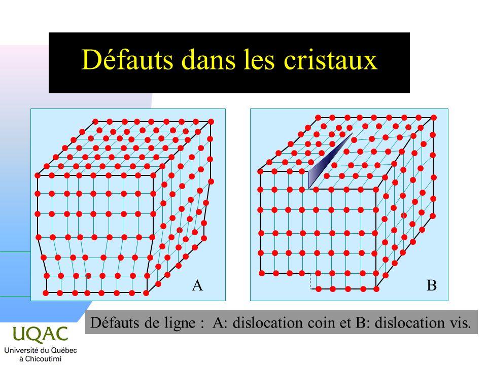 Défauts dans les cristaux Défauts de ligne : A: dislocation coin et B: dislocation vis. AB
