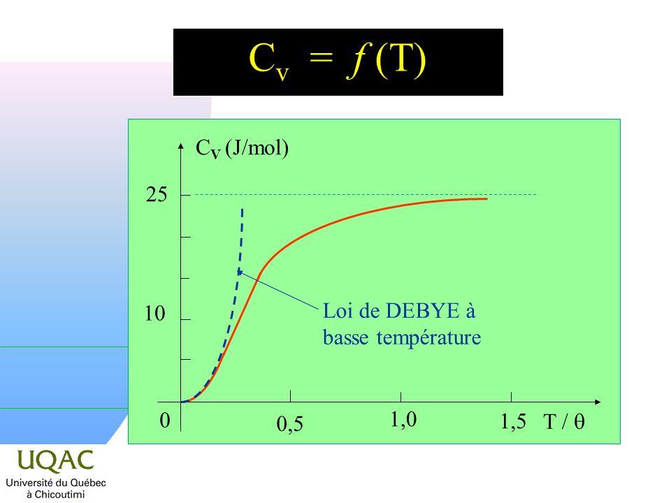 C v = f (T) 25 C V (J/mol) 10 T / 0,5 1,5 1,0 0 Loi de DEBYE à basse température