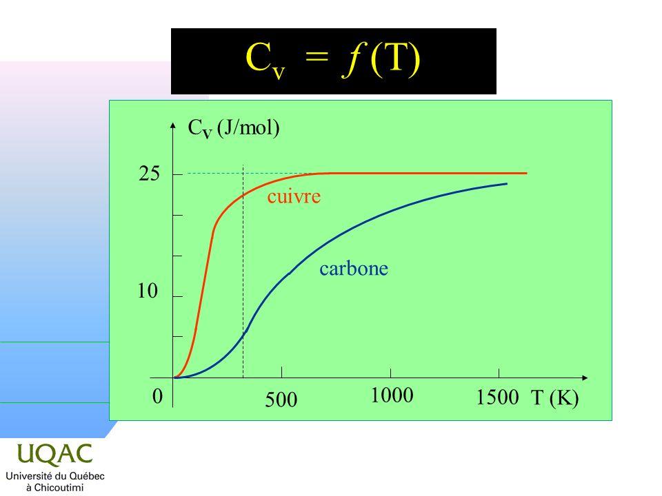 C v = f (T) 25 C V (J/mol) 10 T (K) 500 1500 1000 0 cuivre carbone