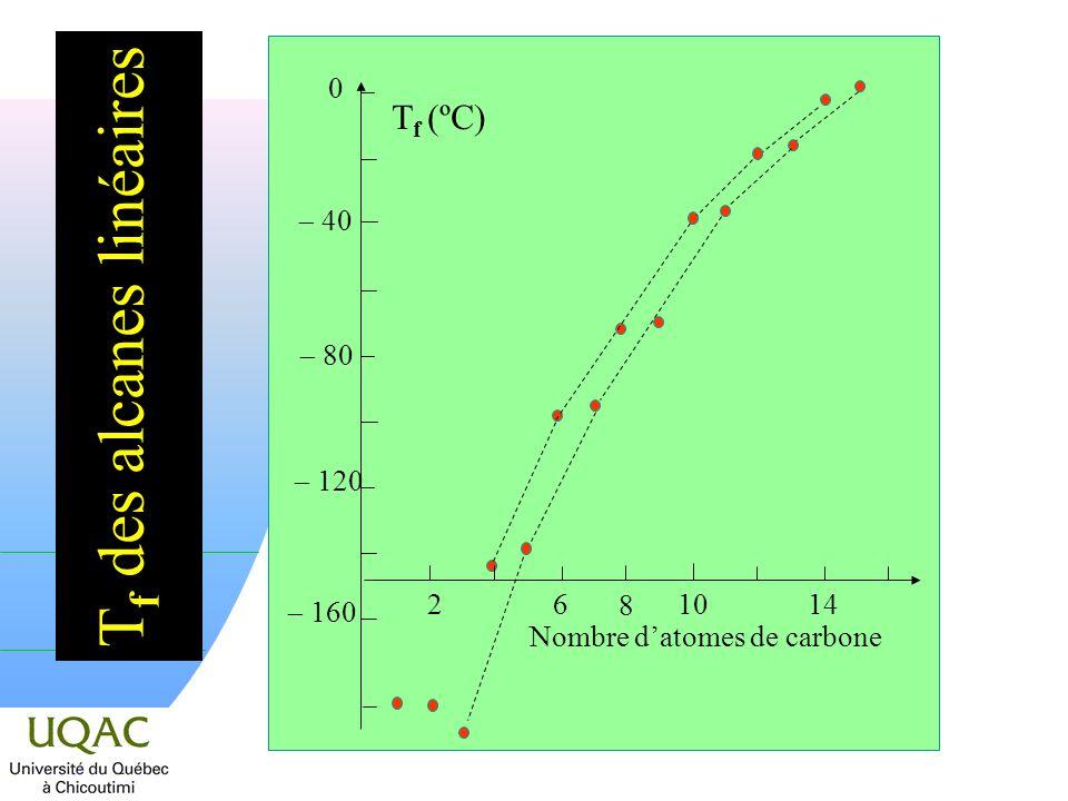 T f des alcanes linéaires 2 6 8 10 14 Nombre datomes de carbone 0 120 40 80 160 T f (ºC)