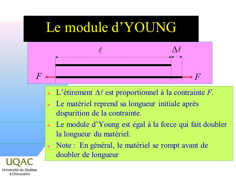 Le module dYOUNG Létirement est proportionnel à la contrainte F. n Le matériel reprend sa longueur initiale après disparition de la contrainte. n Le m