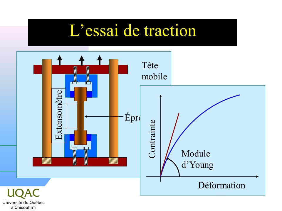 Lessai de traction Extensomètre Tête mobile Éprouvette Déformation Contrainte Module dYoung