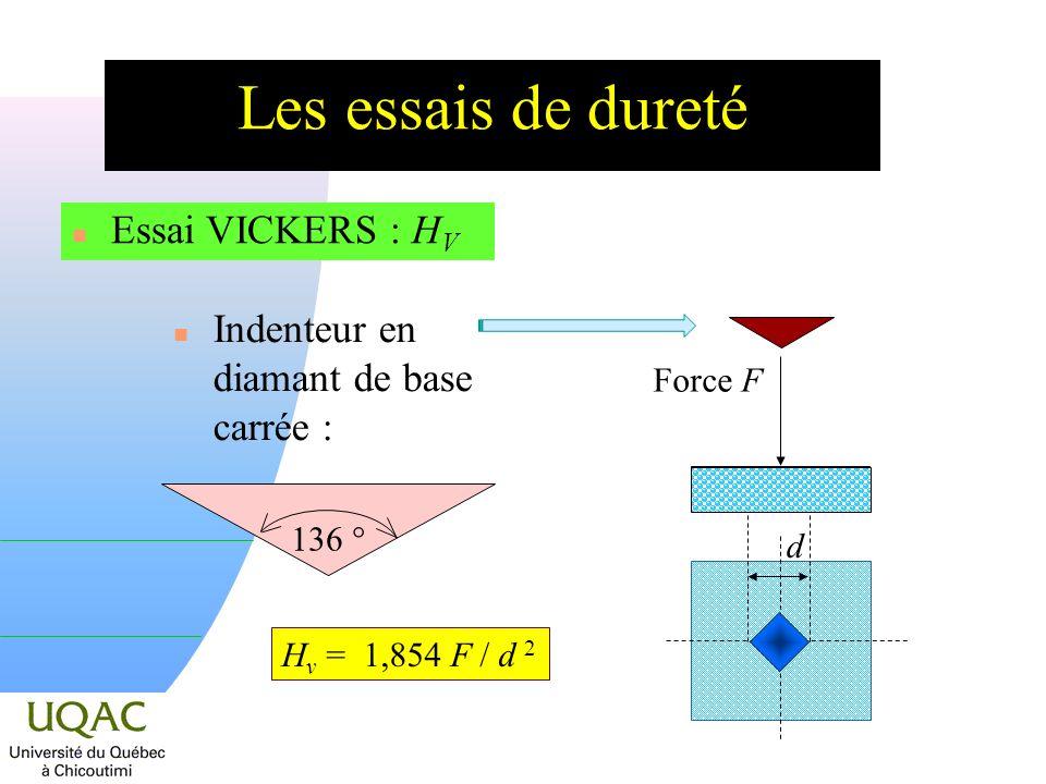 Les essais de dureté n Essai VICKERS : H V d n Indenteur en diamant de base carrée : 136 ° Force F H v = 1,854 F / d 2