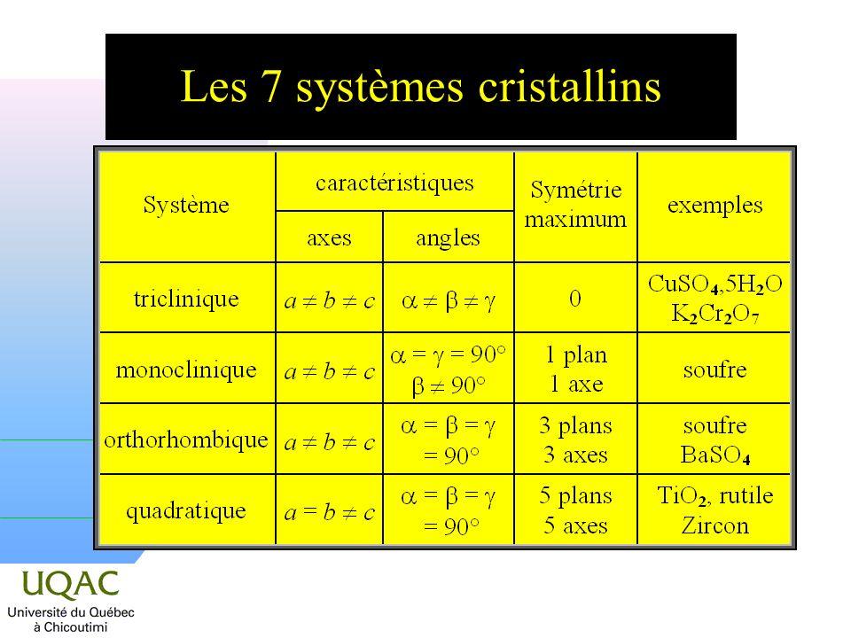 Les 7 systèmes cristallins