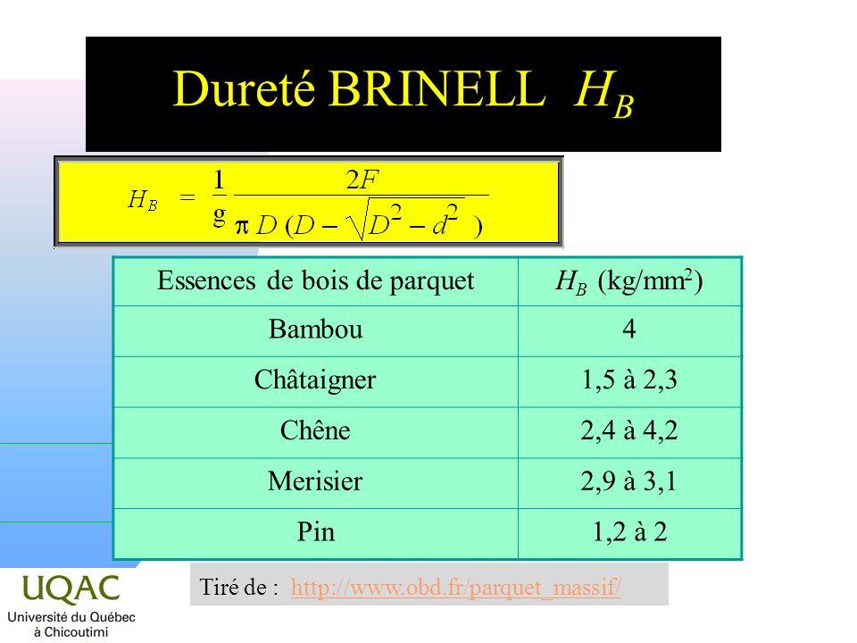 Dureté BRINELL H B Essences de bois de parquetH B (kg/mm 2 ) Bambou4 Châtaigner1,5 à 2,3 Chêne2,4 à 4,2 Merisier2,9 à 3,1 Pin1,2 à 2 Tiré de : http://