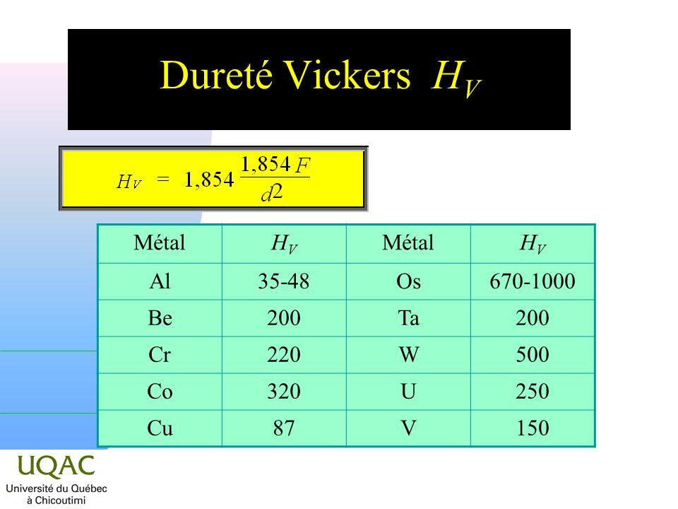 Dureté Vickers H V MétalHVHV HVHV Al35-48Os670-1000 Be200Ta200 Cr220W500 Co320U250 Cu87V150