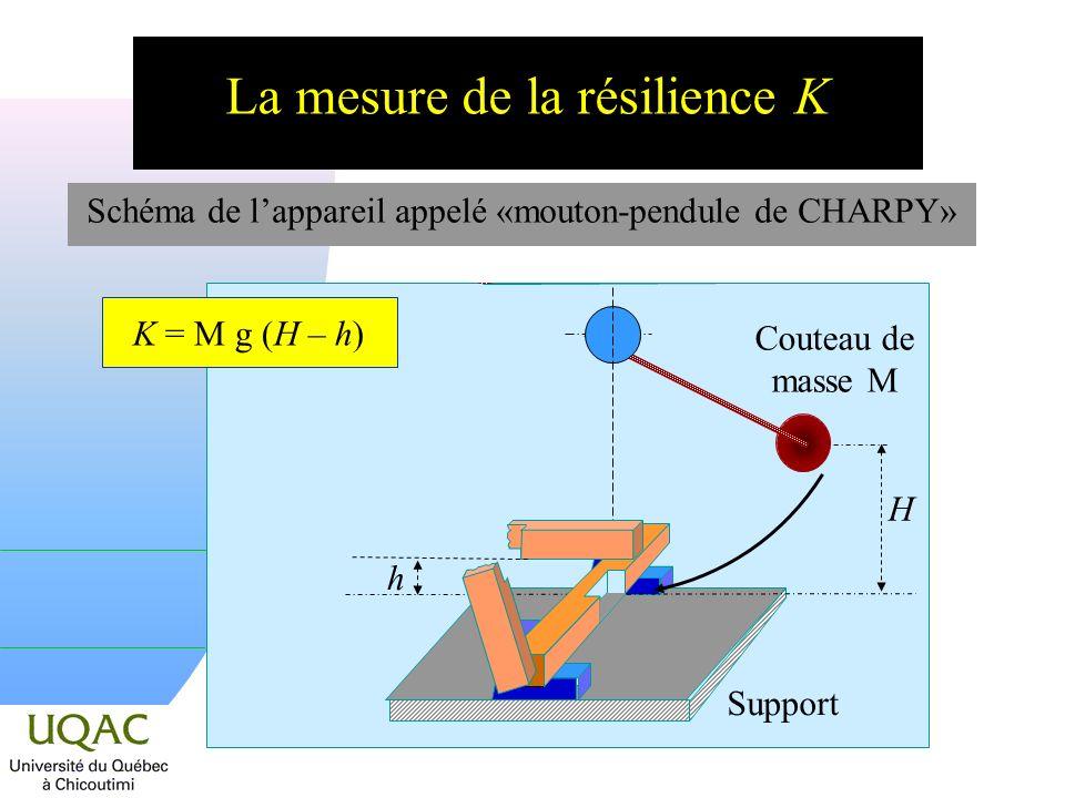 Support H La mesure de la résilience K Schéma de lappareil appelé «mouton-pendule de CHARPY» Couteau de masse M h K = M g (H – h)