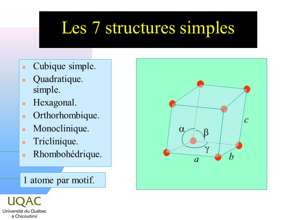 Les 7 structures simples n Cubique simple. n Quadratique. simple. n Hexagonal. n Orthorhombique. n Monoclinique. n Triclinique. n Rhombohédrique. a b