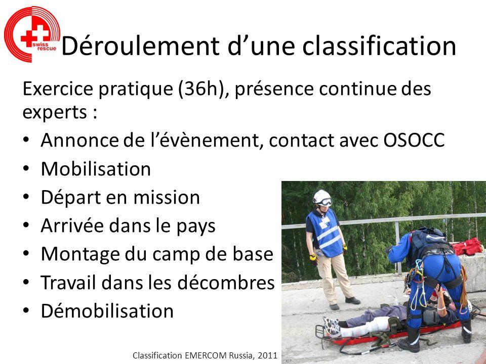 Déroulement dune classification Exercice pratique (36h), présence continue des experts : Annonce de lévènement, contact avec OSOCC Mobilisation Départ