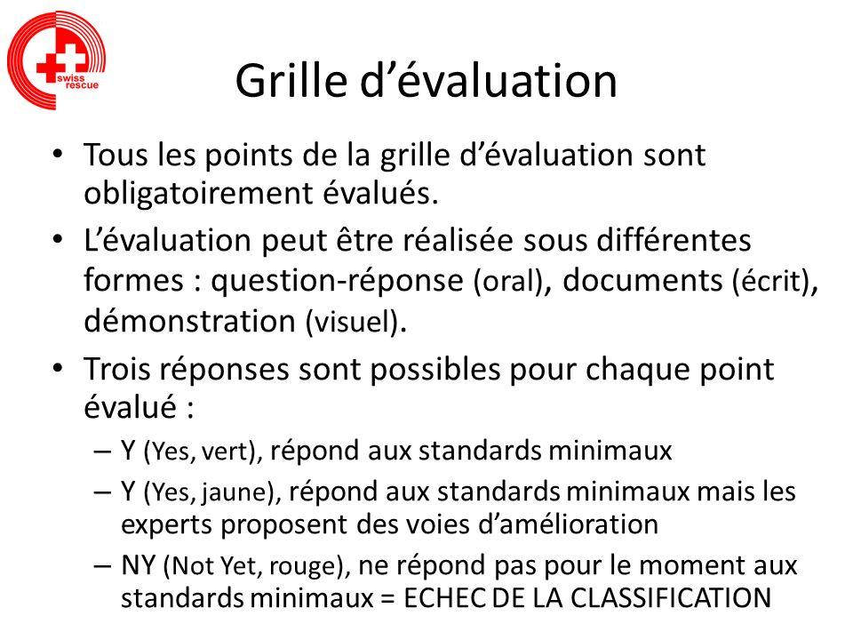 Grille dévaluation Tous les points de la grille dévaluation sont obligatoirement évalués. Lévaluation peut être réalisée sous différentes formes : que