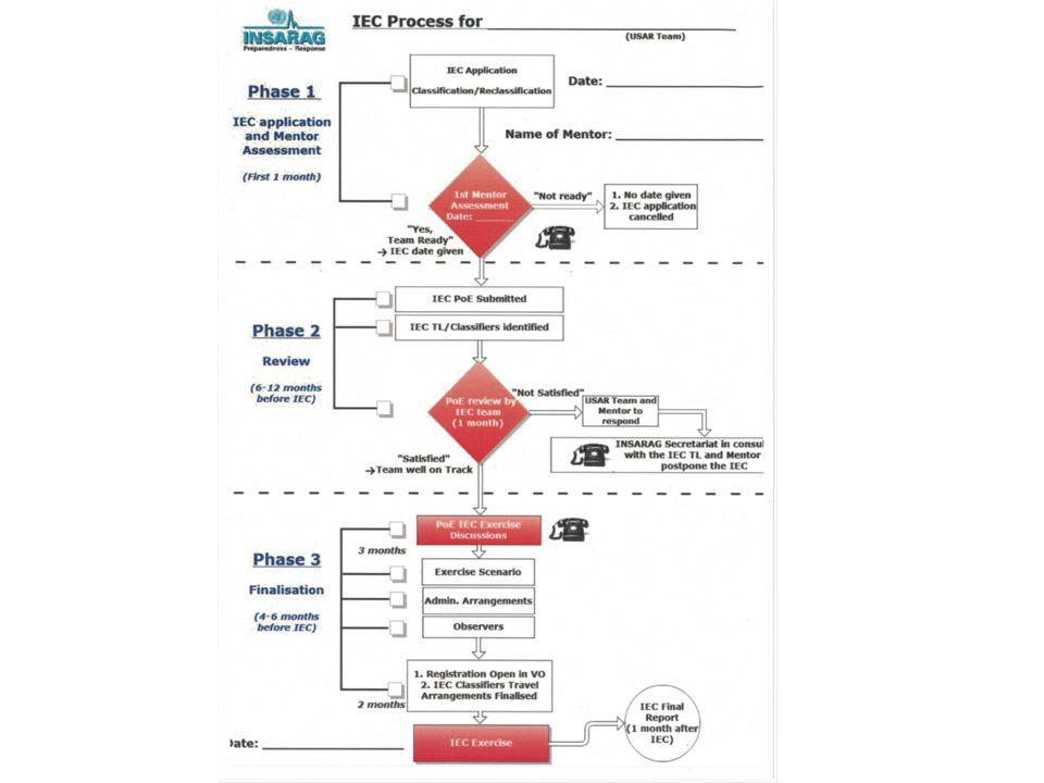 Experts et observateurs Examen de classification : Sur mandat de lONU, des experts (classifiers) qui proviennent déquipes USAR (Search, Rescue, Medical, Logistic, Management) vont être les évaluateurs durant toute la durée de lexamen.