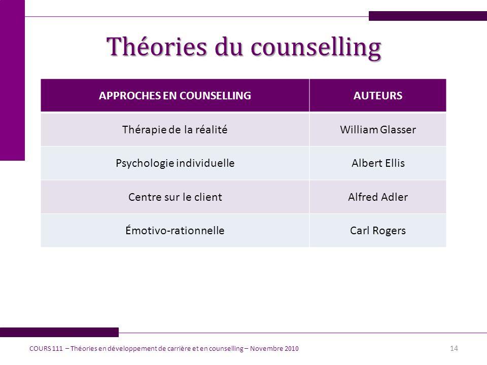 Théories du counselling APPROCHES EN COUNSELLINGAUTEURS Thérapie de la réalitéWilliam Glasser Psychologie individuelleAlbert Ellis Centre sur le clien