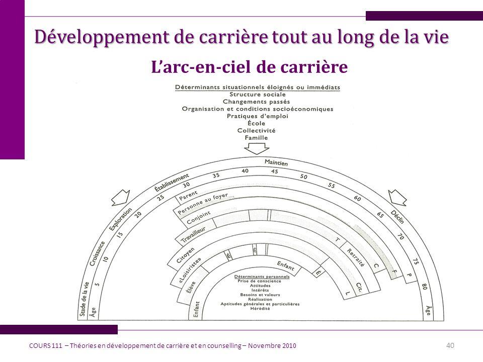 40 Larc-en-ciel de carrière COURS 111 – Théories en développement de carrière et en counselling – Novembre 2010 Développement de carrière tout au long