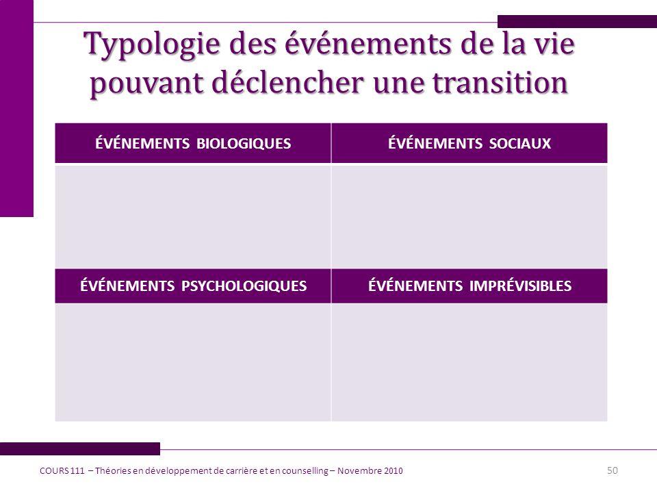 Typologie des événements de la vie pouvant déclencher une transition ÉVÉNEMENTS BIOLOGIQUESÉVÉNEMENTS SOCIAUX ÉVÉNEMENTS PSYCHOLOGIQUESÉVÉNEMENTS IMPR