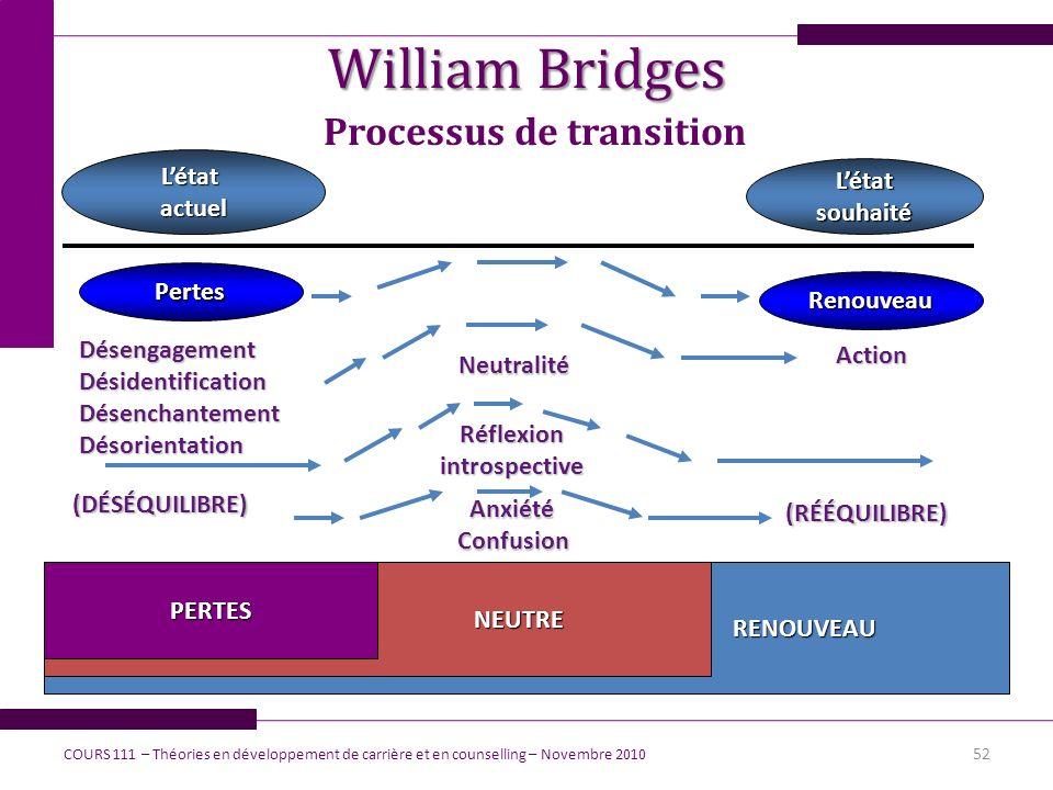 William Bridges Processus de transition 52 COURS 111 – Théories en développement de carrière et en counselling – Novembre 2010 Létatactuel Létatsouhai
