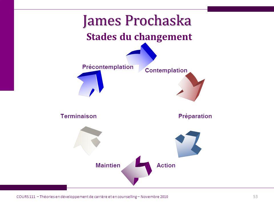 James Prochaska Stades du changement 53 COURS 111 – Théories en développement de carrière et en counselling – Novembre 2010 Contemplation Préparation
