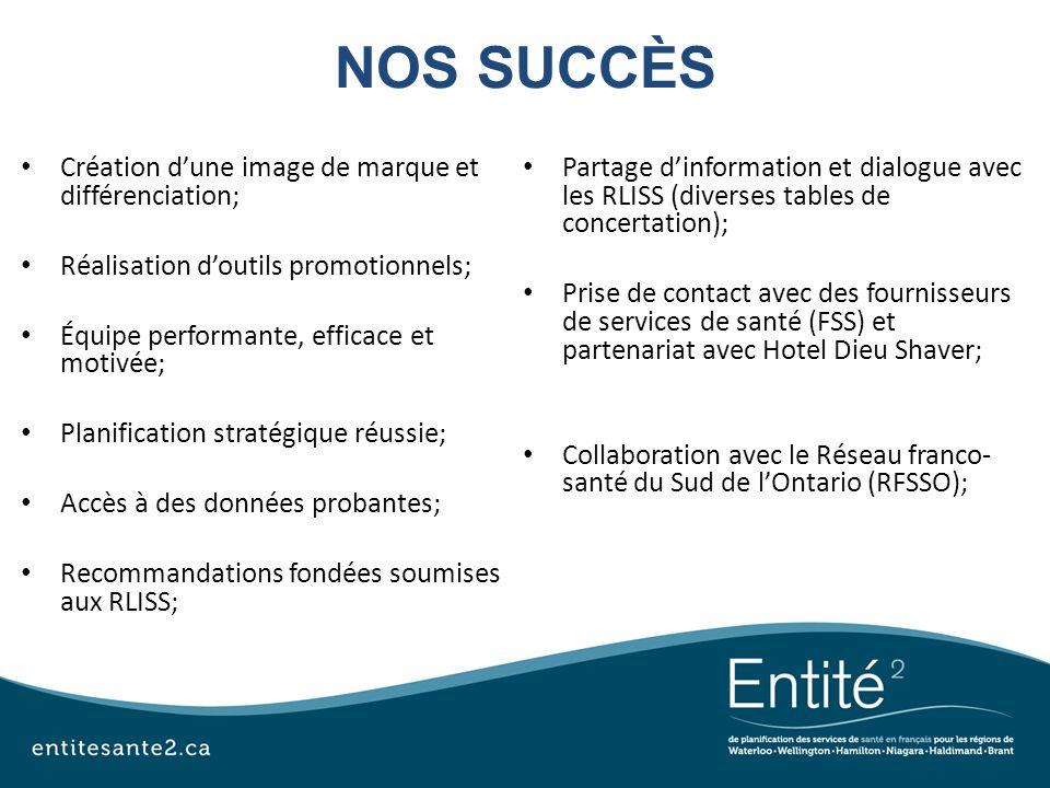 NOS SUCCÈS Création dune image de marque et différenciation; Réalisation doutils promotionnels; Équipe performante, efficace et motivée; Planification