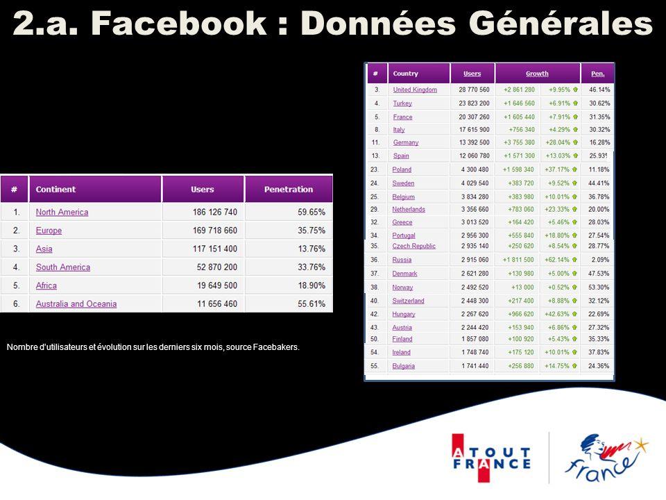 2.a. Facebook : Données Générales Nombre dutilisateurs et évolution sur les derniers six mois, source Facebakers.