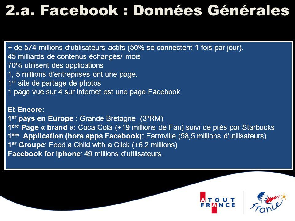 2.a. Facebook : Données Générales + de 574 millions dutilisateurs actifs (50% se connectent 1 fois par jour). 45 milliards de contenus échangés/ mois