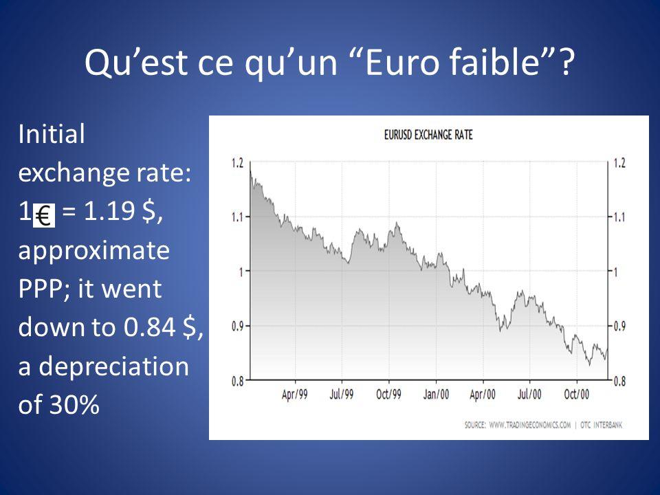 Quest ce quun Euro faible.