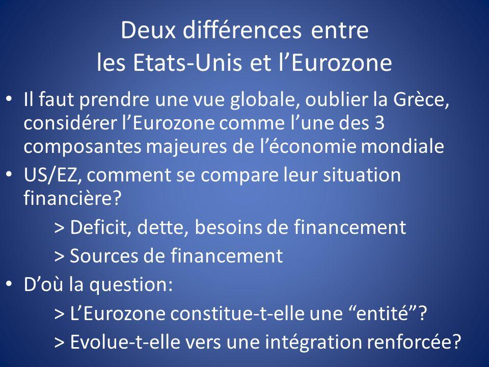 Deux différences entre les Etats-Unis et lEurozone Il faut prendre une vue globale, oublier la Grèce, considérer lEurozone comme lune des 3 composantes majeures de léconomie mondiale US/EZ, comment se compare leur situation financière.