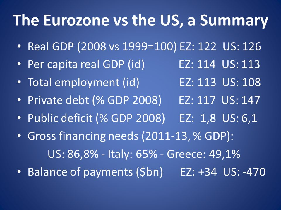 The Eurozone vs the US, a Summary Real GDP (2008 vs 1999=100) EZ: 122 US: 126 Per capita real GDP (id) EZ: 114 US: 113 Total employment (id) EZ: 113 US: 108 Private debt (% GDP 2008) EZ: 117 US: 147 Public deficit (% GDP 2008) EZ: 1,8 US: 6,1 Gross financing needs (2011-13, % GDP): US: 86,8% - Italy: 65% - Greece: 49,1% Balance of payments ($bn) EZ: +34 US: -470