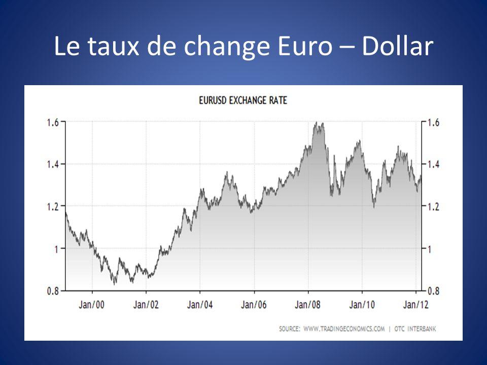 Le taux de change Euro – Dollar