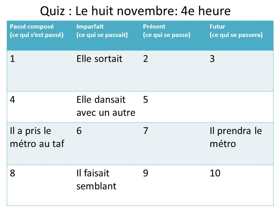 Quiz : Le huit novembre: 4e heure Passé composé (ce qui sest passé) Imparfait (ce qui se passait) Présent (ce qui se passe) Futur (ce qui se passera)