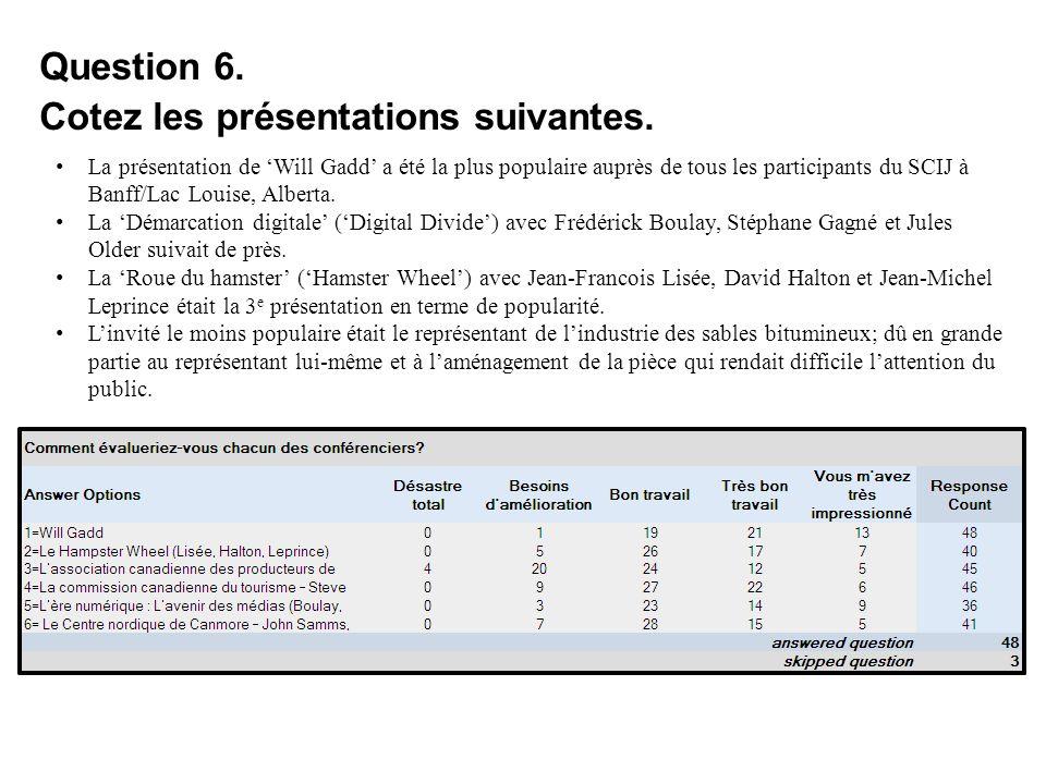 Question 6. Cotez les présentations suivantes. La présentation de Will Gadd a été la plus populaire auprès de tous les participants du SCIJ à Banff/La