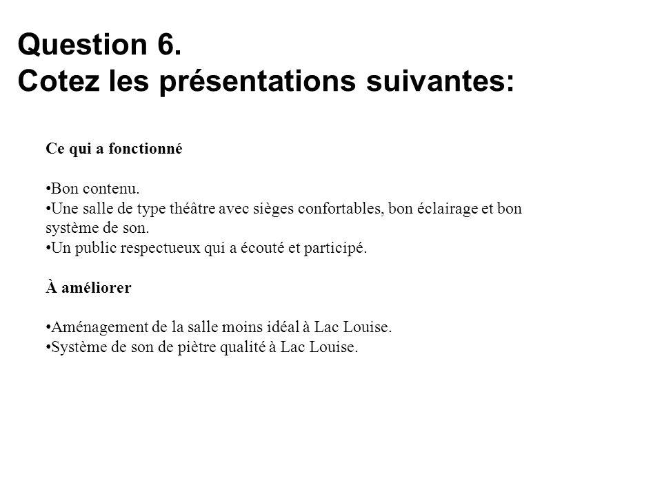 Question 6. Cotez les présentations suivantes: Ce qui a fonctionné Bon contenu. Une salle de type théâtre avec sièges confortables, bon éclairage et b