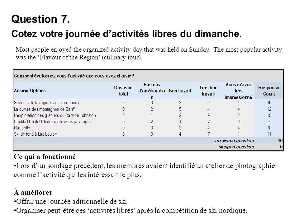 Question 7. Cotez votre journée dactivités libres du dimanche. Most people enjoyed the organized activity day that was held on Sunday. The most popula