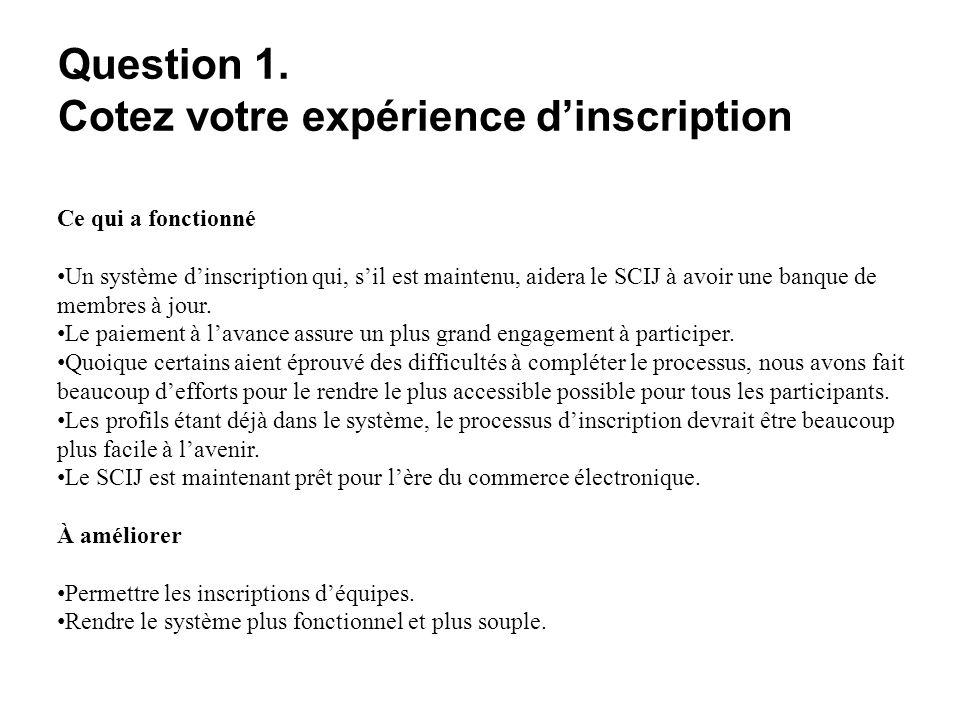 Question 1. Cotez votre expérience dinscription Ce qui a fonctionné Un système dinscription qui, sil est maintenu, aidera le SCIJ à avoir une banque d