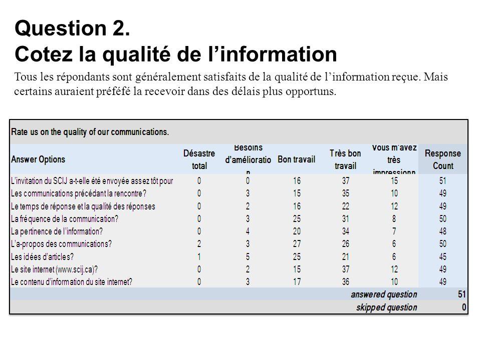 Question 2. Cotez la qualité de linformation Tous les répondants sont généralement satisfaits de la qualité de linformation reçue. Mais certains aurai