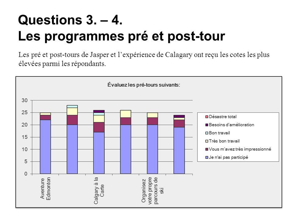 Questions 3. – 4. Les programmes pré et post-tour Les pré et post-tours de Jasper et lexpérience de Calagary ont reçu les cotes les plus élevées parmi
