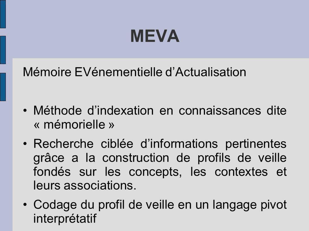 MEVA Mémoire EVénementielle dActualisation Méthode dindexation en connaissances dite « mémorielle » Recherche ciblée dinformations pertinentes grâce a