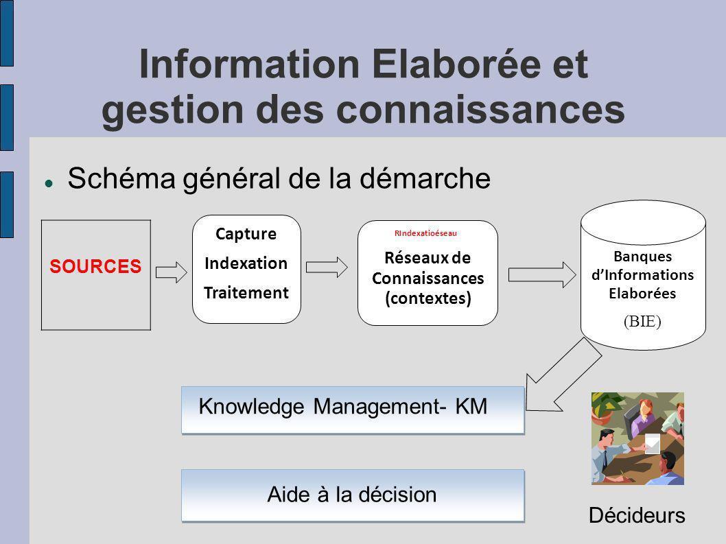 Information Elaborée et gestion des connaissances Schéma général de la démarche SOURCES Capture Indexation Traitement RIndexatioéseaux Réseaux de Conn