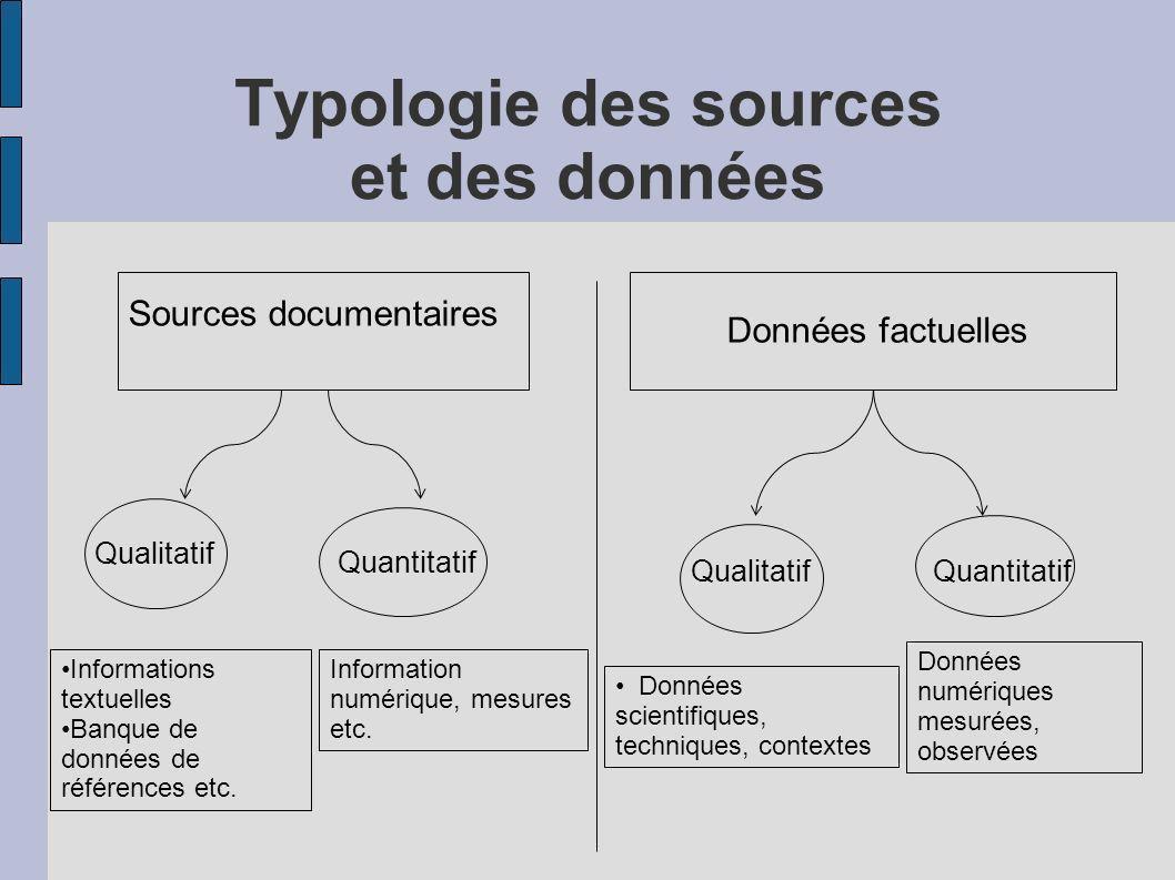 Typologie des sources et des données Sources documentaires Données factuelles Qualitatif Quantitatif Informations textuelles Banque de données de réfé