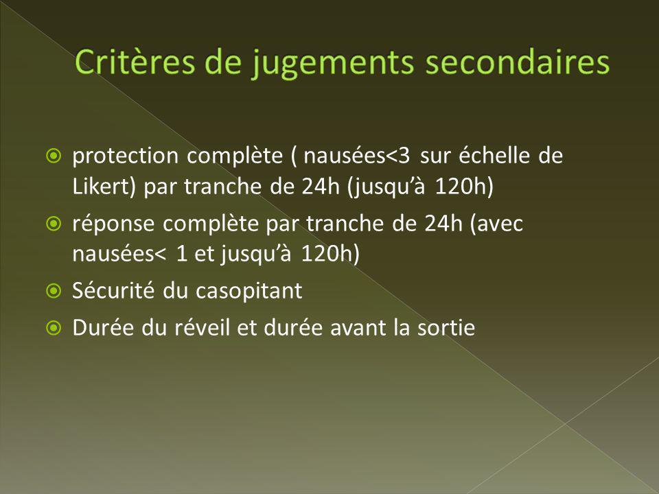 Etude en intention de traiter casopitant 150mg seul utilisé pour les critères de sécurité.