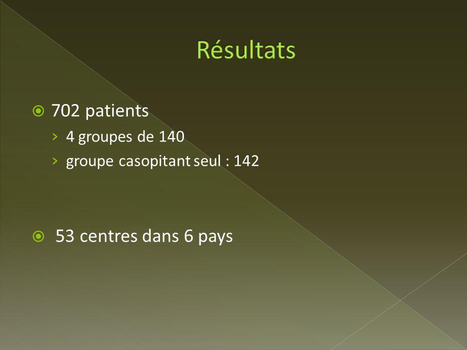 702 patients 4 groupes de 140 groupe casopitant seul : 142 53 centres dans 6 pays