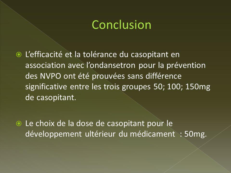 Lefficacité et la tolérance du casopitant en association avec londansetron pour la prévention des NVPO ont été prouvées sans différence significative entre les trois groupes 50; 100; 150mg de casopitant.