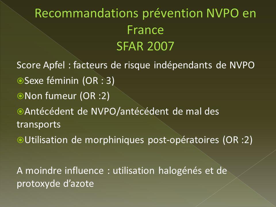 Score Apfel : facteurs de risque indépendants de NVPO Sexe féminin (OR : 3) Non fumeur (OR :2) Antécédent de NVPO/antécédent de mal des transports Utilisation de morphiniques post-opératoires (OR :2) A moindre influence : utilisation halogénés et de protoxyde dazote