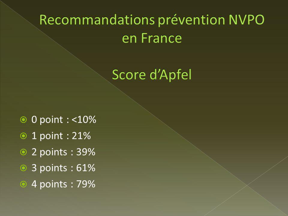 0 point : <10% 1 point : 21% 2 points : 39% 3 points : 61% 4 points : 79%