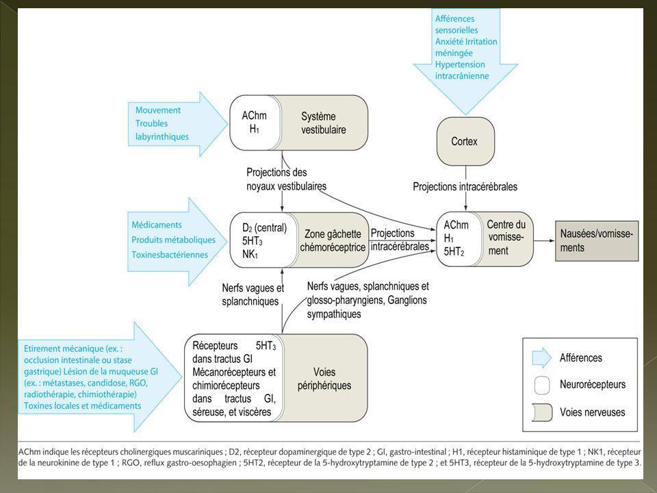 SFAR 2007 NVPO EMEND®/APREPITANT : 40 mg per os administré 1 à 3 heures avant lintervention chez les patients de plus de 18 ans en prévention des NVPO mais non commericalisé Une étude contrôlée et une analyse post hoc ont montré que laprepitant possède une action plus favorable que londansétron 4mg IV sur les NPO.