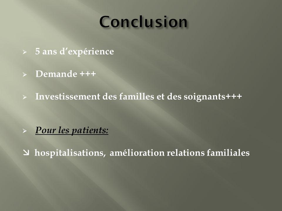 5 ans dexpérience Demande +++ Investissement des familles et des soignants+++ Pour les patients: hospitalisations, amélioration relations familiales